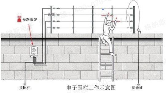 什么是脉冲电子围栏